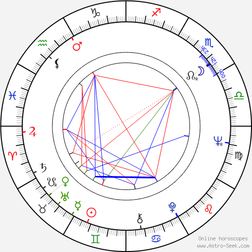 Józef Gebski astro natal birth chart, Józef Gebski horoscope, astrology
