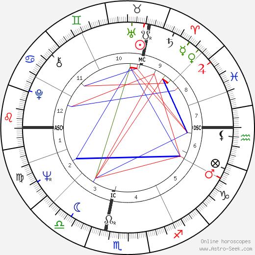 Judy Collins tema natale, oroscopo, Judy Collins oroscopi gratuiti, astrologia