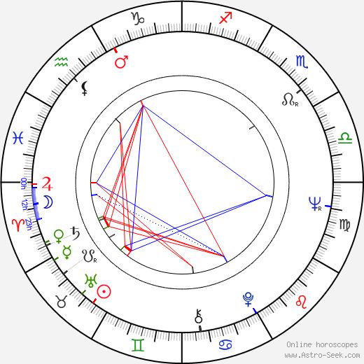 Karla Diváková astro natal birth chart, Karla Diváková horoscope, astrology