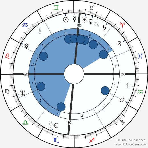 Larry G. Spangler wikipedia, horoscope, astrology, instagram