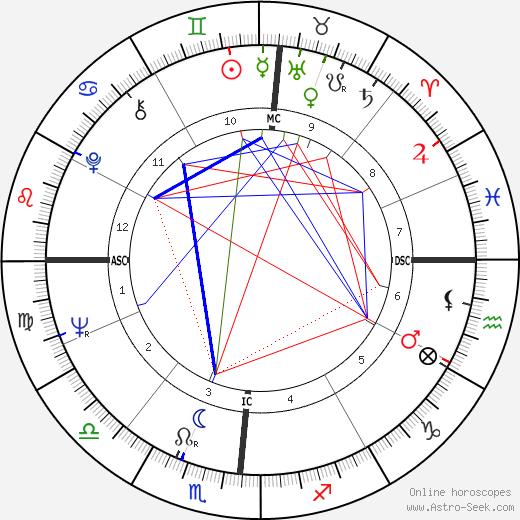 Larry G. Spangler день рождения гороскоп, Larry G. Spangler Натальная карта онлайн