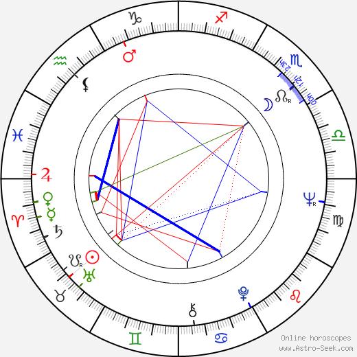 Leonid Nechayev birth chart, Leonid Nechayev astro natal horoscope, astrology