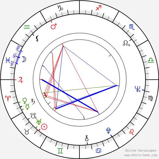 Masao Adachi birth chart, Masao Adachi astro natal horoscope, astrology