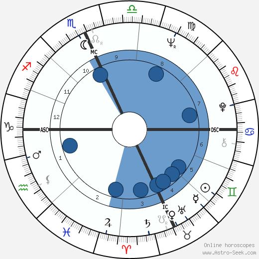 Michael J. Pollard wikipedia, horoscope, astrology, instagram