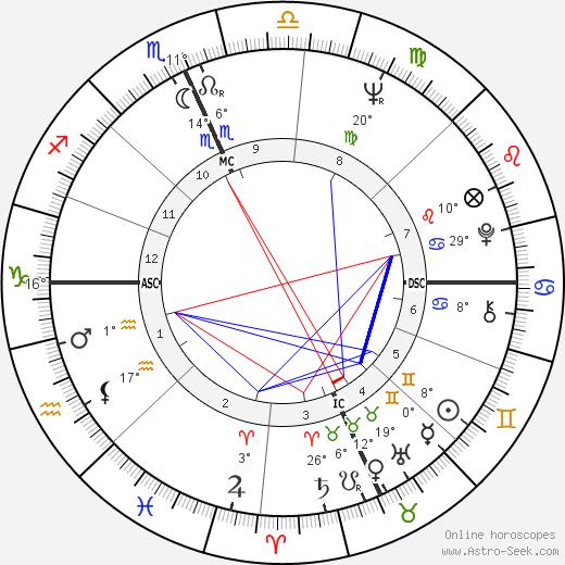 Michael J. Pollard birth chart, biography, wikipedia 2019, 2020