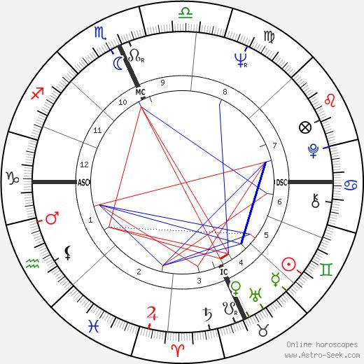 Michael J. Pollard birth chart, Michael J. Pollard astro natal horoscope, astrology