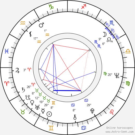 Michael Small birth chart, biography, wikipedia 2019, 2020