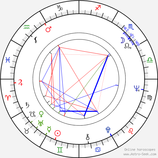 Michael Small astro natal birth chart, Michael Small horoscope, astrology