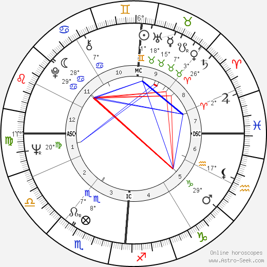 Michel Colombier birth chart, biography, wikipedia 2018, 2019