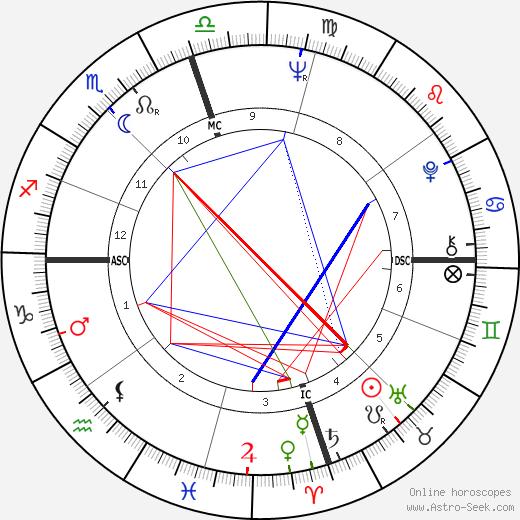 Michel Roussin день рождения гороскоп, Michel Roussin Натальная карта онлайн