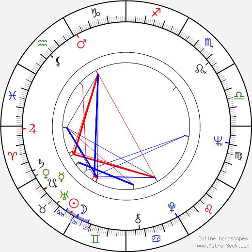 Nancy Kwan astro natal birth chart, Nancy Kwan horoscope, astrology