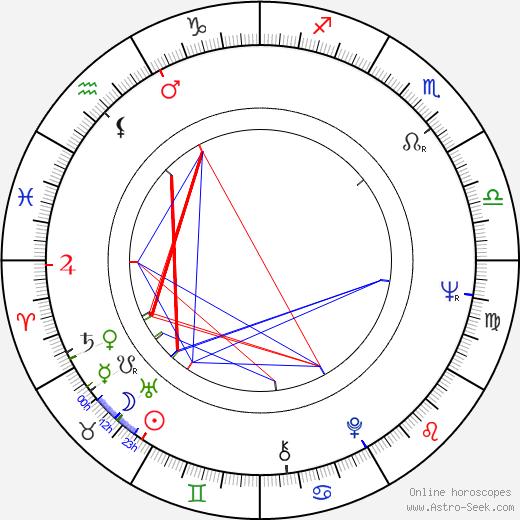 Oldřich Vlček birth chart, Oldřich Vlček astro natal horoscope, astrology