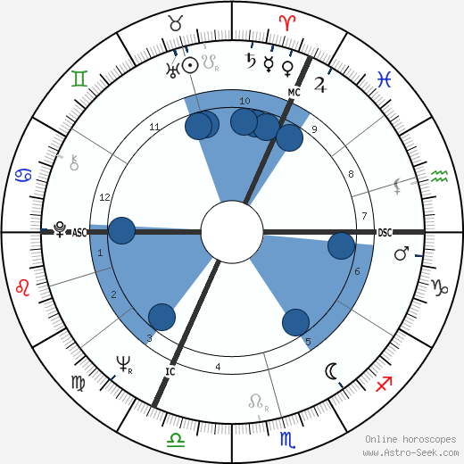 Pierre Wynants wikipedia, horoscope, astrology, instagram