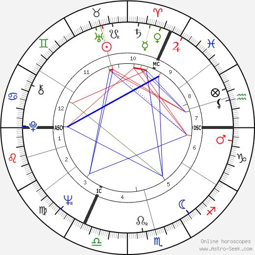 Pierre Wynants tema natale, oroscopo, Pierre Wynants oroscopi gratuiti, astrologia