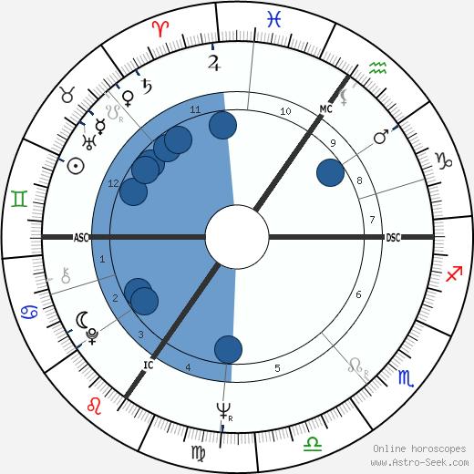 Reinhard Hauff wikipedia, horoscope, astrology, instagram