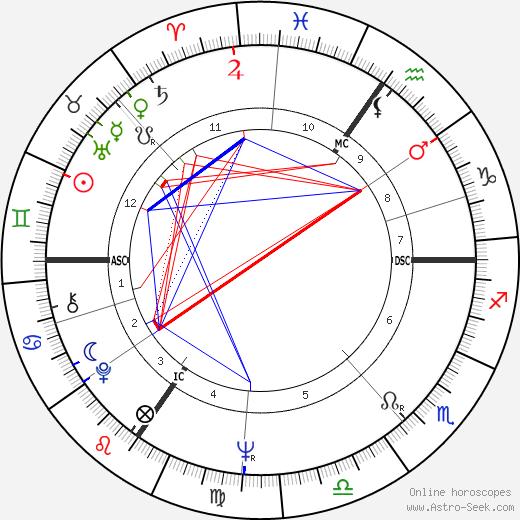 Райнхард Хауфф Reinhard Hauff день рождения гороскоп, Reinhard Hauff Натальная карта онлайн