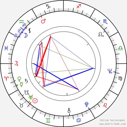 René Cardona Jr. birth chart, René Cardona Jr. astro natal horoscope, astrology