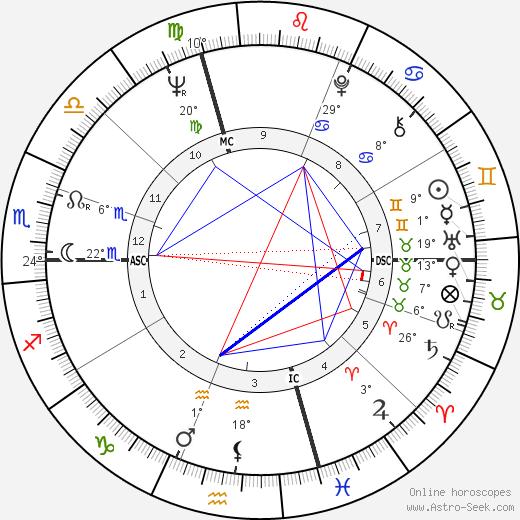 Roberto Raviola birth chart, biography, wikipedia 2019, 2020