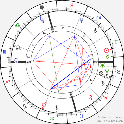 Roberto Raviola birth chart, Roberto Raviola astro natal horoscope, astrology