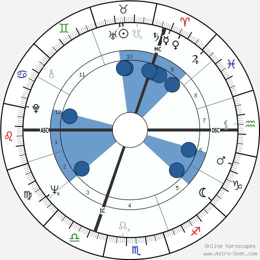 Ruud Lubbers wikipedia, horoscope, astrology, instagram