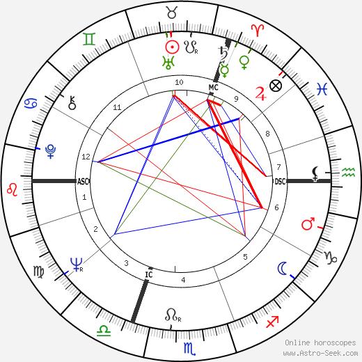 Рууд Любберс Ruud Lubbers день рождения гороскоп, Ruud Lubbers Натальная карта онлайн
