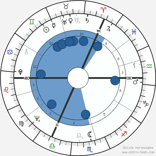 Terry Waite wikipedia, horoscope, astrology, instagram