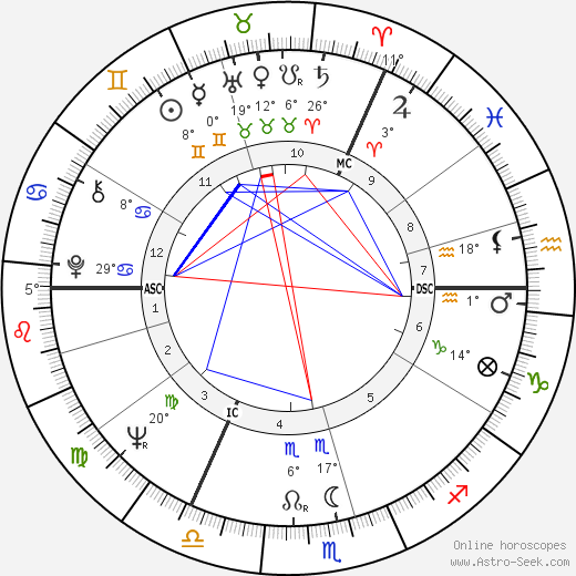 Terry Waite birth chart, biography, wikipedia 2019, 2020