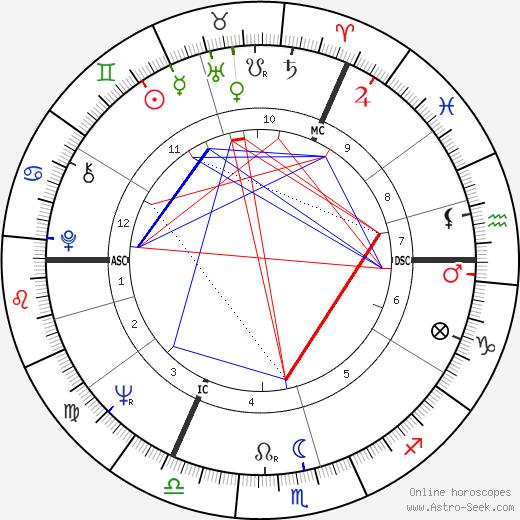 Terry Waite день рождения гороскоп, Terry Waite Натальная карта онлайн