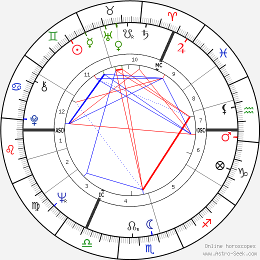 Terry Waite astro natal birth chart, Terry Waite horoscope, astrology