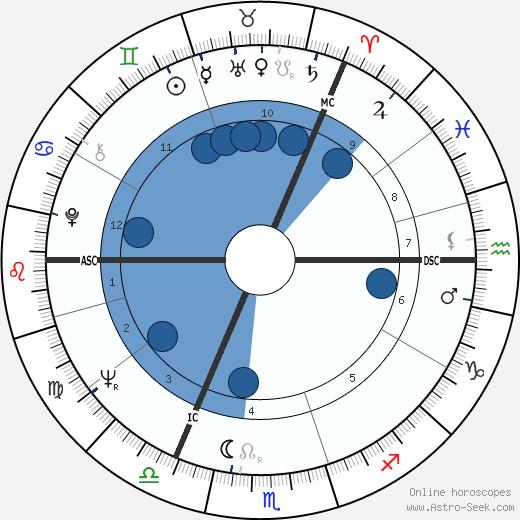 Tim Waterstone wikipedia, horoscope, astrology, instagram
