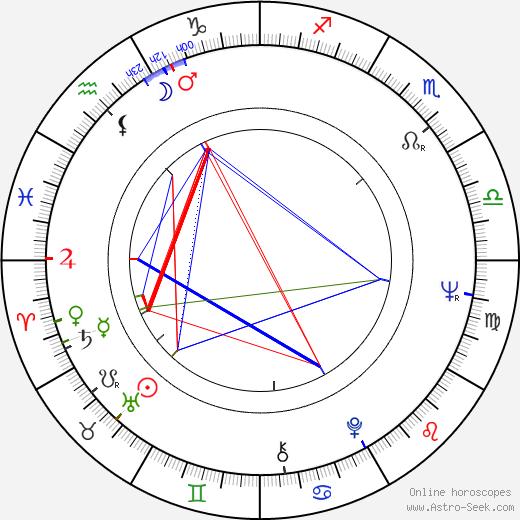 Valeri Kozinets birth chart, Valeri Kozinets astro natal horoscope, astrology