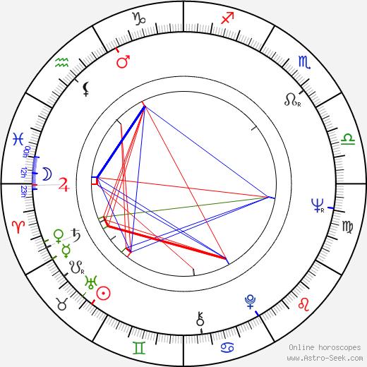 Верушка Veruschka von Lehndorff день рождения гороскоп, Veruschka von Lehndorff Натальная карта онлайн