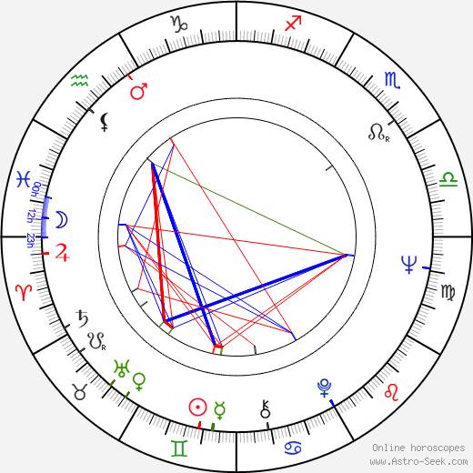 Alexandra Stewart birth chart, Alexandra Stewart astro natal horoscope, astrology