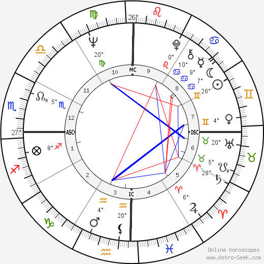 Amanda Lear birth chart, biography, wikipedia 2020, 2021