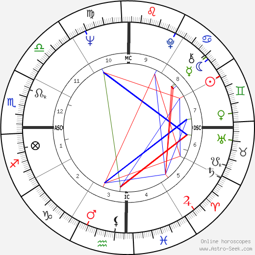 Amanda Lear birth chart, Amanda Lear astro natal horoscope, astrology