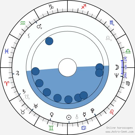 Annette Andre wikipedia, horoscope, astrology, instagram