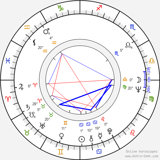 Annette Andre birth chart, biography, wikipedia 2019, 2020