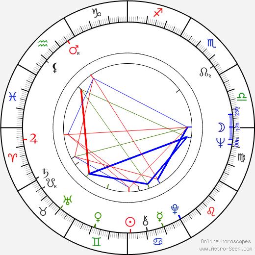 Annette Andre astro natal birth chart, Annette Andre horoscope, astrology