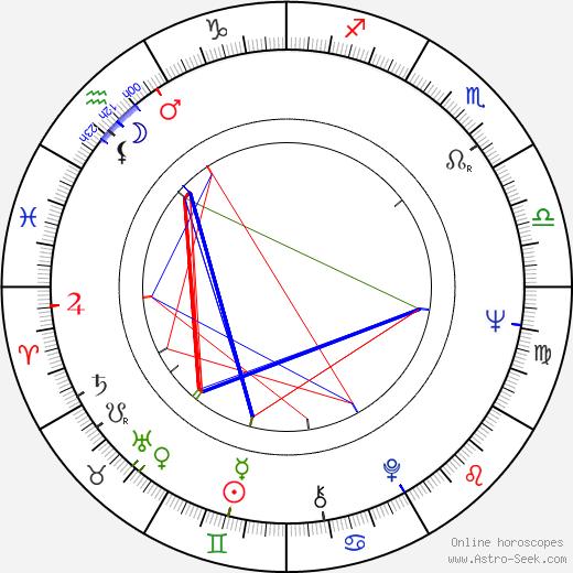Antero Takala tema natale, oroscopo, Antero Takala oroscopi gratuiti, astrologia