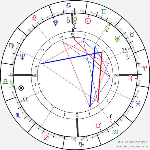Béatrice Altariba день рождения гороскоп, Béatrice Altariba Натальная карта онлайн