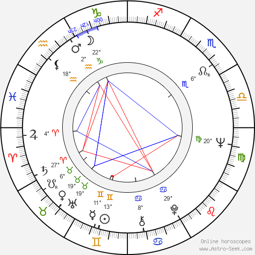 Bruno Gaburro birth chart, biography, wikipedia 2018, 2019