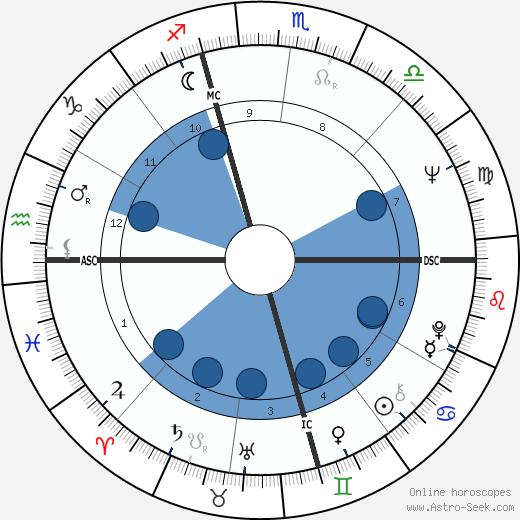 Carlo Verri wikipedia, horoscope, astrology, instagram