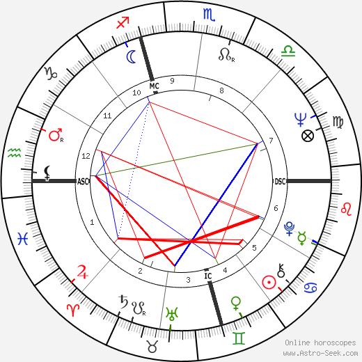 Carlo Verri birth chart, Carlo Verri astro natal horoscope, astrology