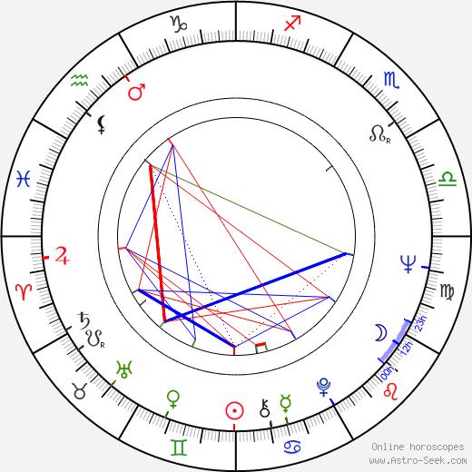 Чарльз Дженкс Charles Jencks день рождения гороскоп, Charles Jencks Натальная карта онлайн