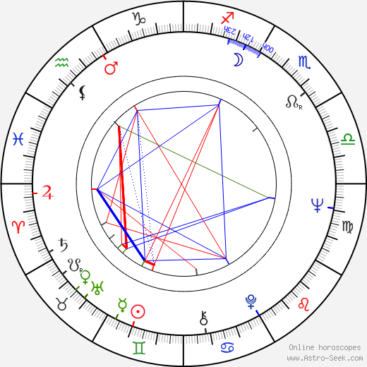 Chester Yorton birth chart, Chester Yorton astro natal horoscope, astrology
