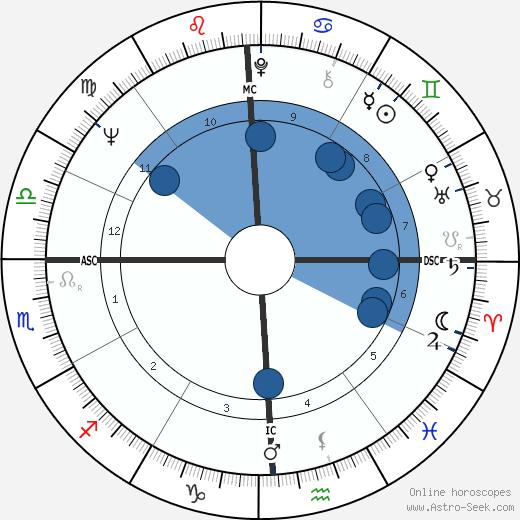 Christina Crawford wikipedia, horoscope, astrology, instagram