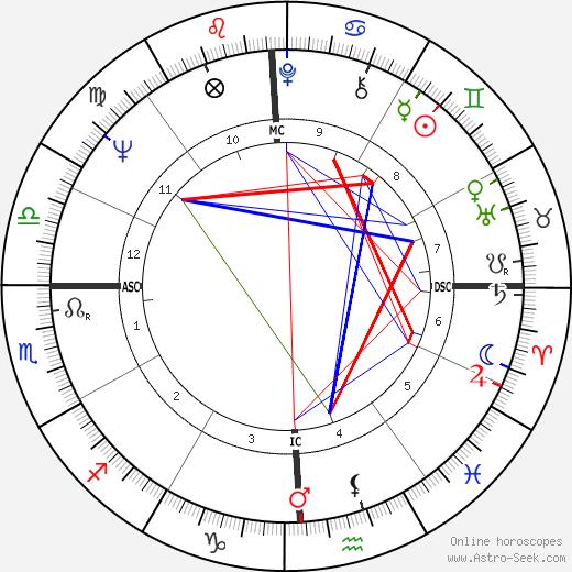 Christina Crawford день рождения гороскоп, Christina Crawford Натальная карта онлайн