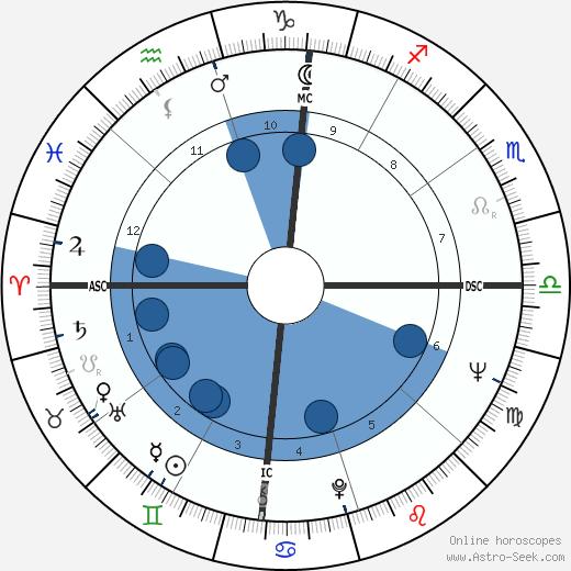 Clark Branson wikipedia, horoscope, astrology, instagram