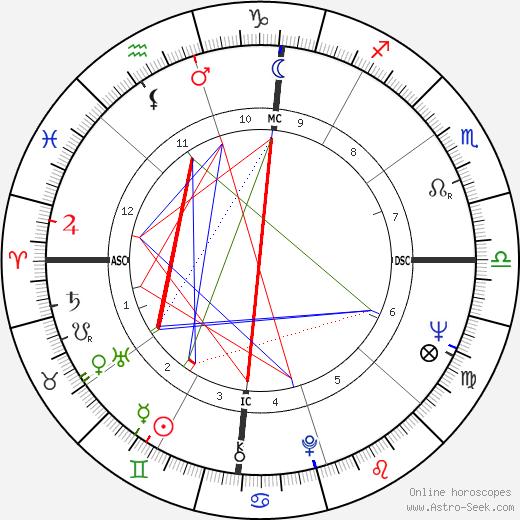 Clark Branson день рождения гороскоп, Clark Branson Натальная карта онлайн