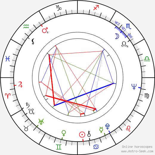 Dušan Klein день рождения гороскоп, Dušan Klein Натальная карта онлайн